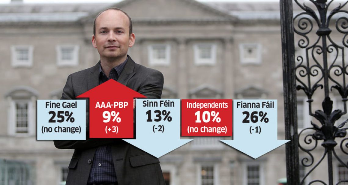Image result for The AAA-PBP surges to record high according to Red C Poll