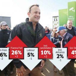 FG up in poll despite attacks on Vardakar 'spin'