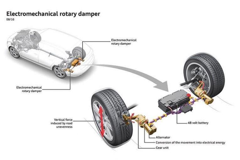Audis new eRot suspension system