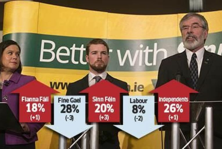 Sinn Fein will be happy with the latest poll results Picture: Rollingnews