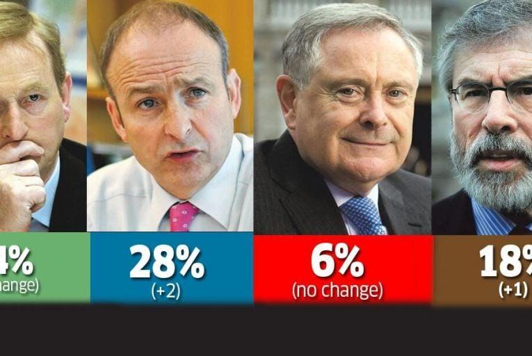 Fianna Fáil in the swing, Fine Gael holds its breath again
