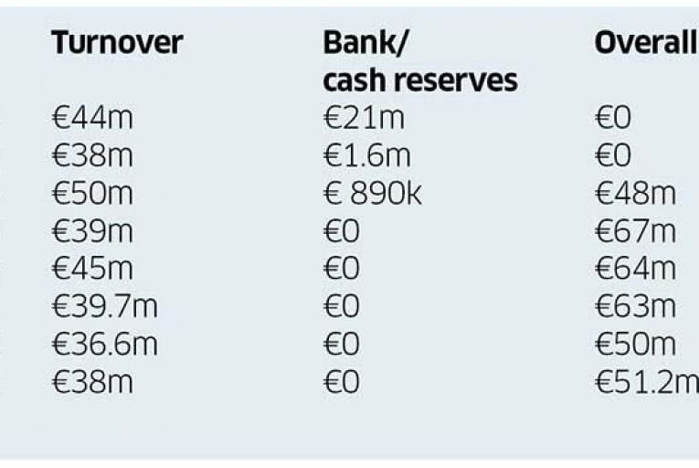 FAI debts stand at €51.2m as squad faces daunting task