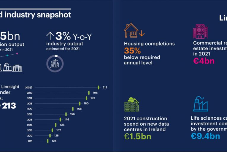 Stephen Ashe: 'We are seeing a significant increase in construction demand across all sectors, representing a huge shift from our last update in March 2021, as the country finally emerges from Covid-19 restrictions'