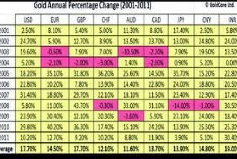 Savings and Investments: Gold market has a glittering outlook for 2012