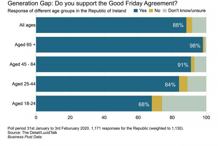 New poll: one in four young people 'don't know' if they support the GFA