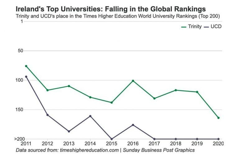 The steady fall and occasional rise of Irish colleges