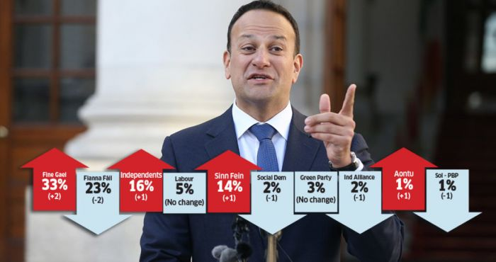 Fine Gael on the rise despite National Children's Hospital overspend