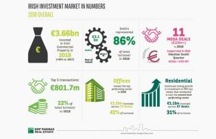 Over €3.6 billion invested in Irish commercial property