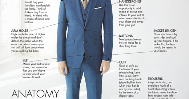 The Anatony Of The Suit Wedding Groomswear Explained