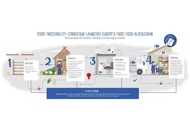 Торговая сеть Carrefour будет поставлять продукты по технологии блокчейн