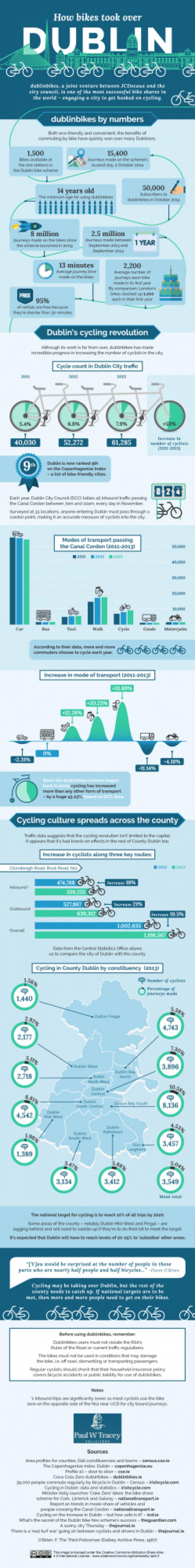 How-Bikes-Took-Over-Dublin-V1