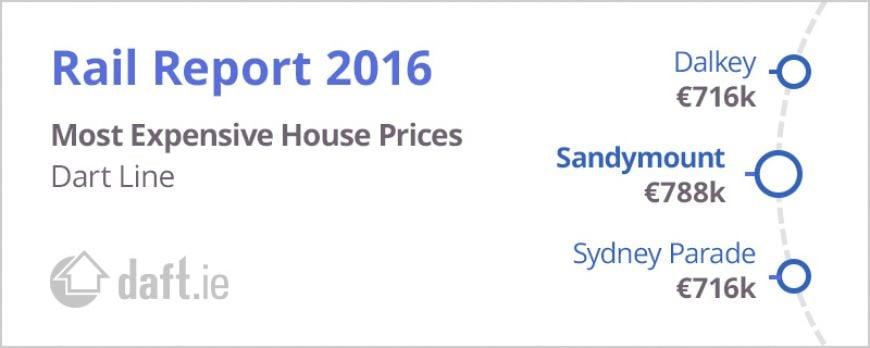 2016 Rail Report Dart Prices
