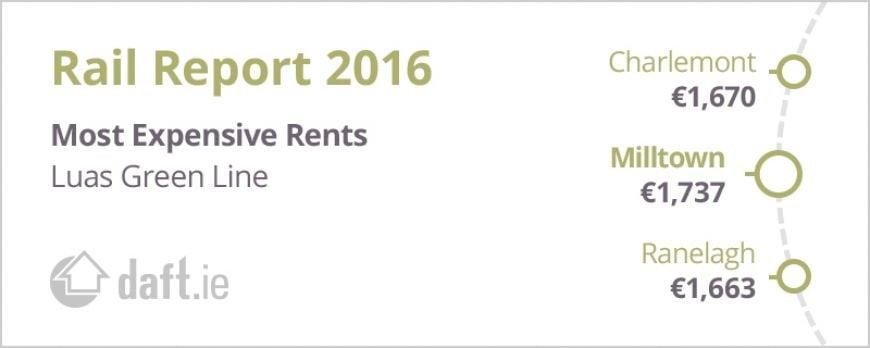2016 Rail Report Luas Green Rental