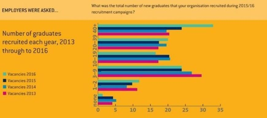 Grads Employers