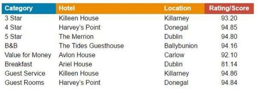 Trivago2017 Best Hotelsin Ireland Large