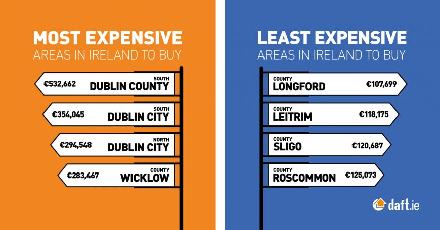 Daft 2016 Q4 House Price Most Least Expensive