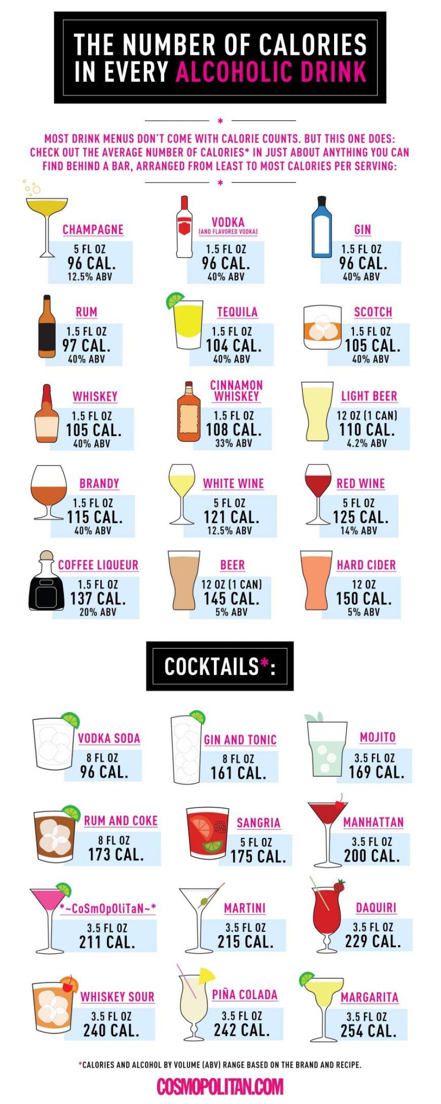 Alcoholinfographic Cosmopolitan
