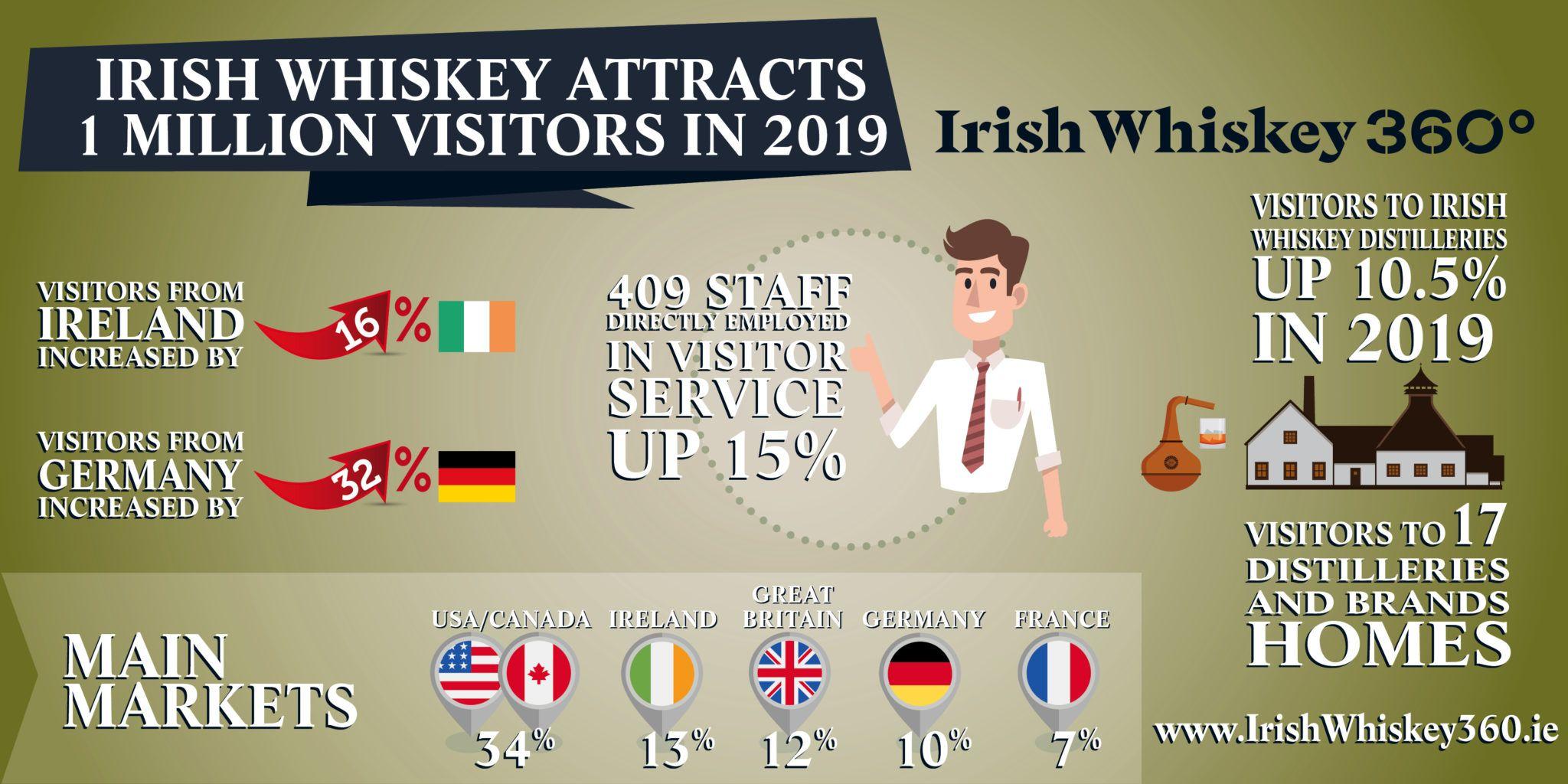 Whiskey tourism