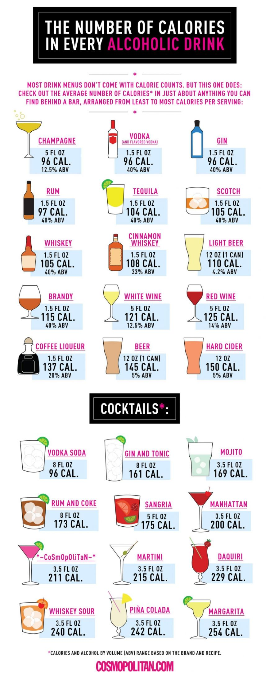 Alcoholinfographic Cosmopolitan