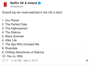 Netflix Has Revealed Its Top 10 Most Watched Shows And Films