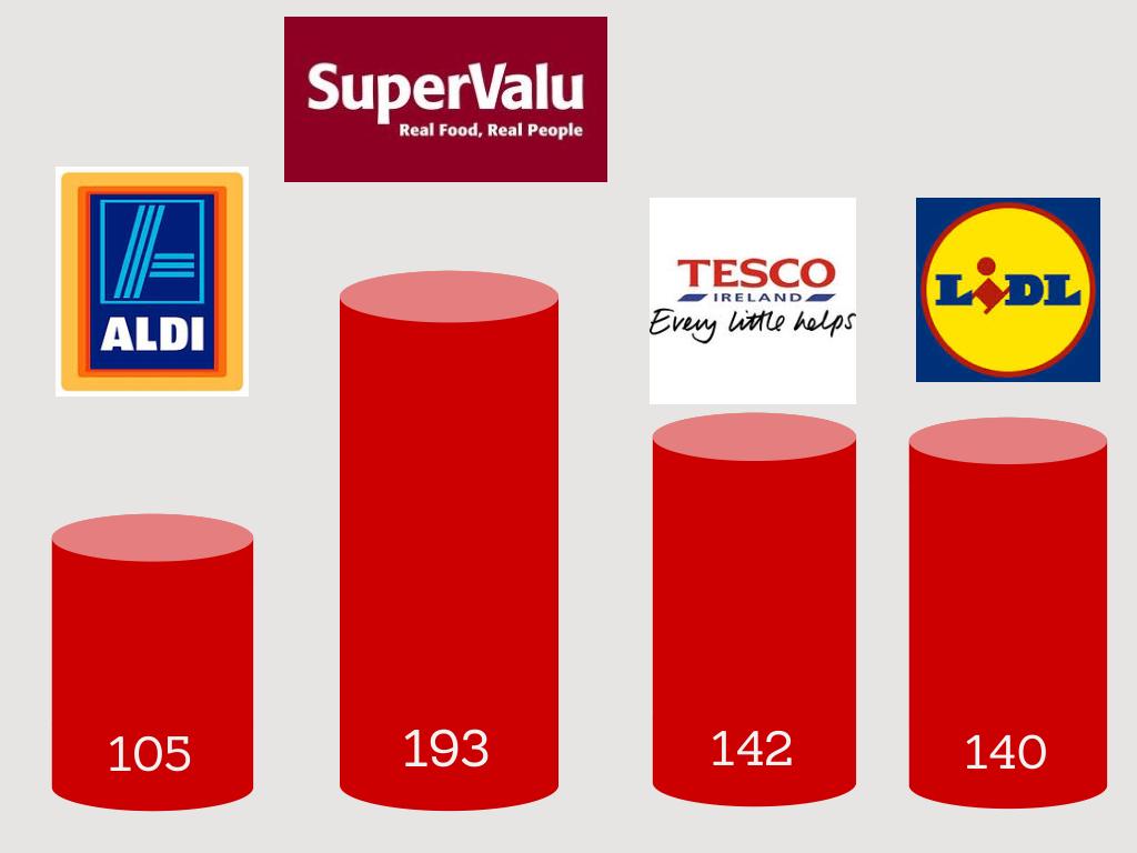 Updated supermarkets