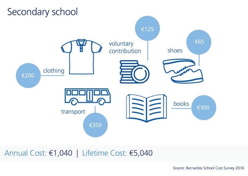 Education Costs Secondary School