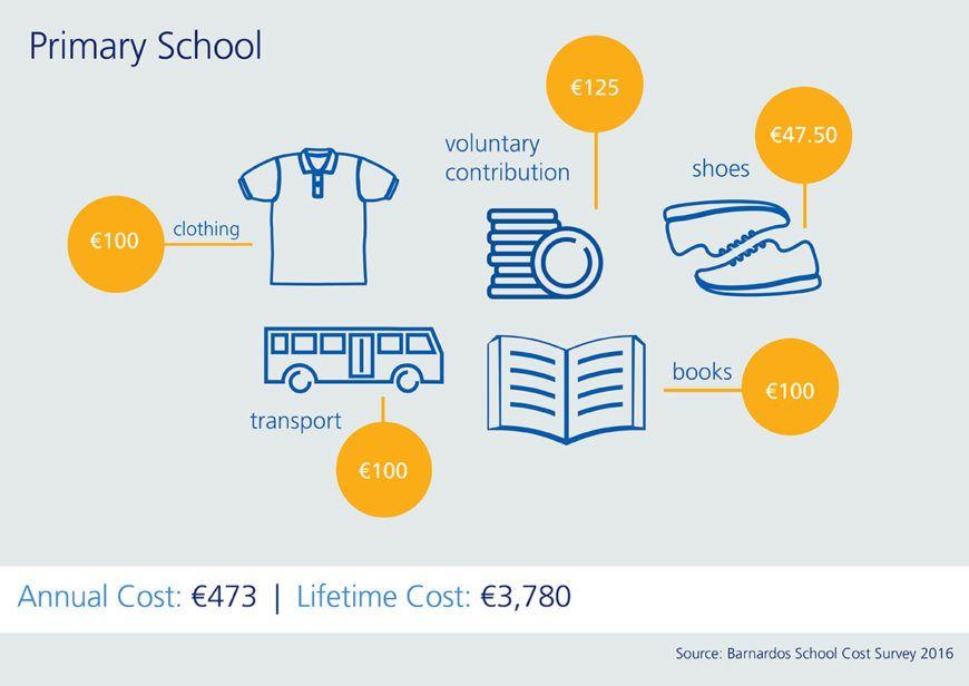 Education Costs Primary School