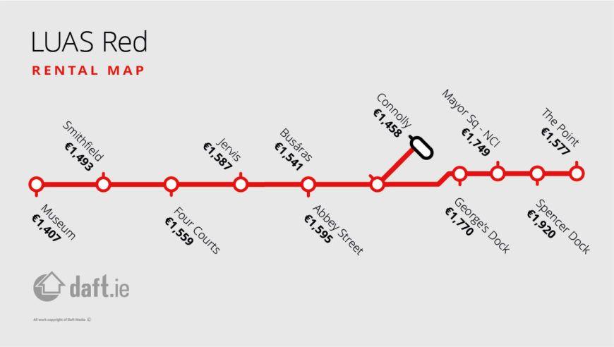 Daft Railmap Rental Red Northside