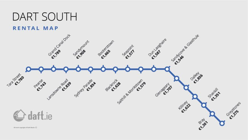 Daft Railmap Rental Southside