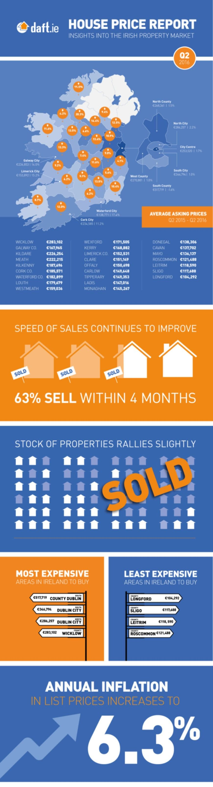 Daft Infographic
