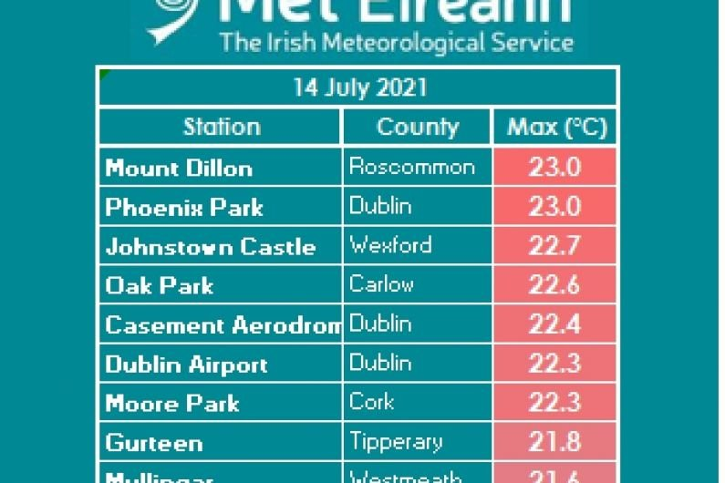 Roscommon shares top temperature with Dublin