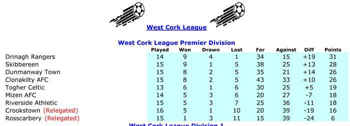 How it stands: WCL Premier Division table.