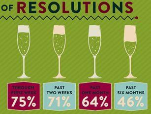 Making a New Year's Resolu...